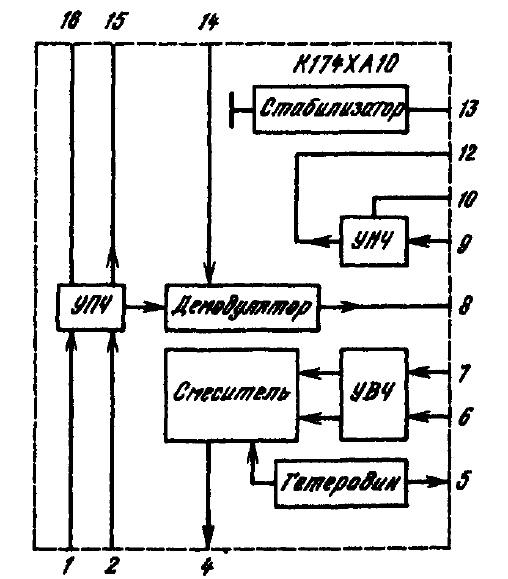 структурная схема К174ХА10