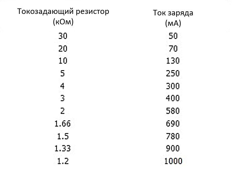 список токозадающих резисторов