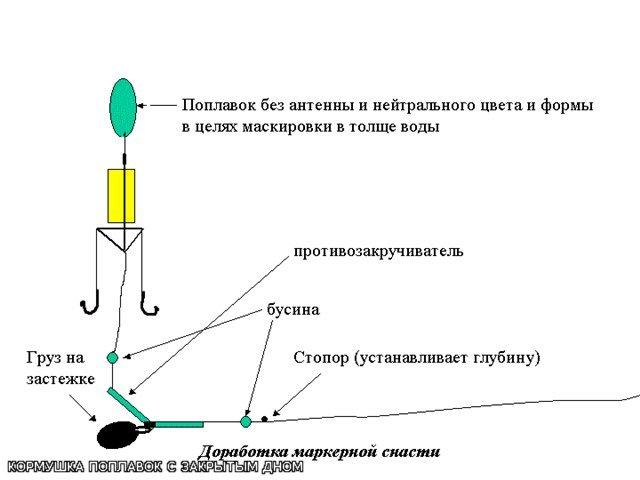 Антенна дмв Снасти на толстолоба своими руками