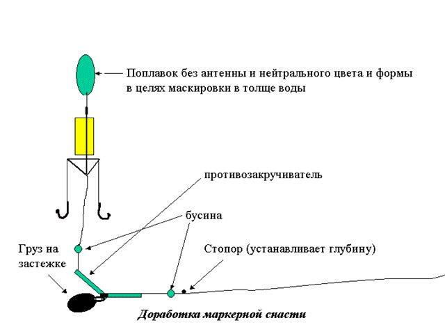 схема ловля толстолобика на снасть убийца толстолоба