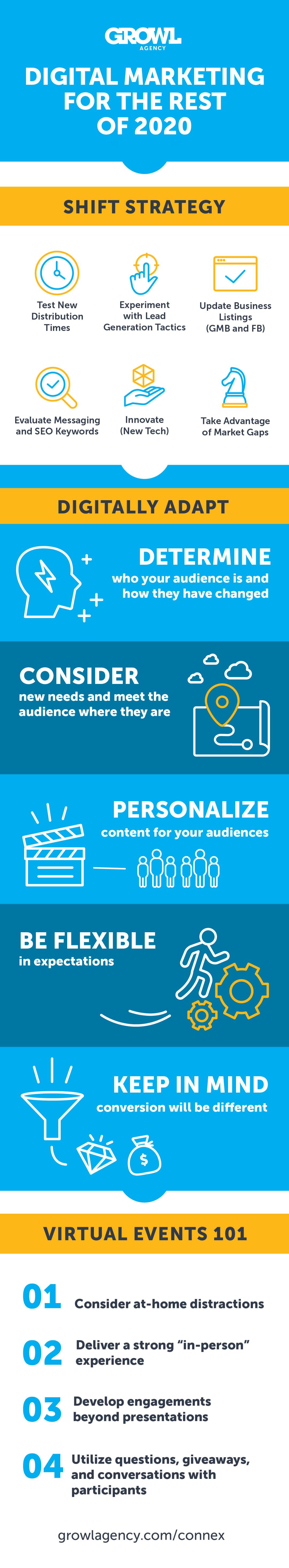 https://growlagency.com/digital-marketing-for-the-rest-of-2020/