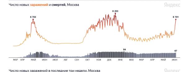 Ковид 12.06.21 Москва