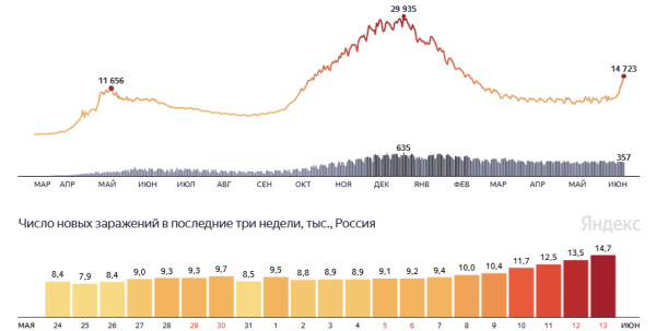 Ковид РФ 13.06.21