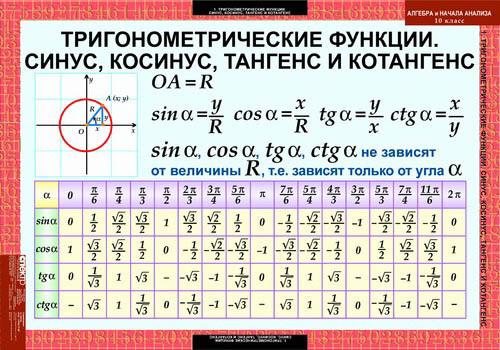 (Владимирская область) тангенс не табличных значений том как заменить