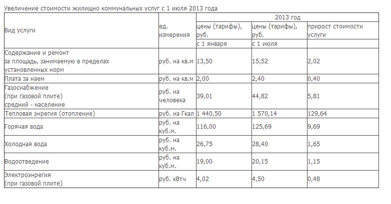 таблица тарифов на воду сентябрь