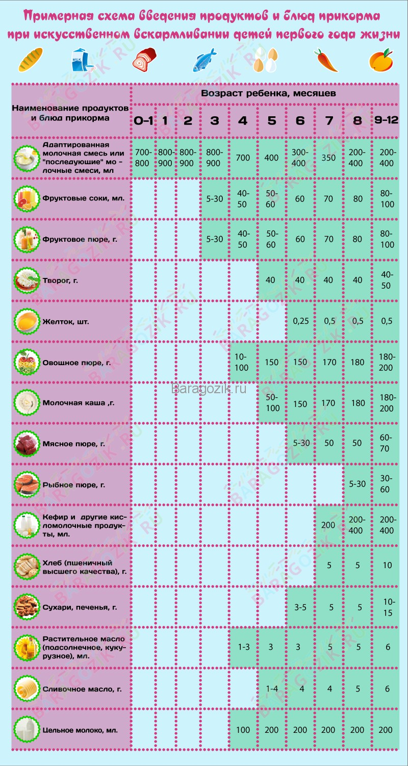 Прикорм с 4 месяцев таблицы и схемы