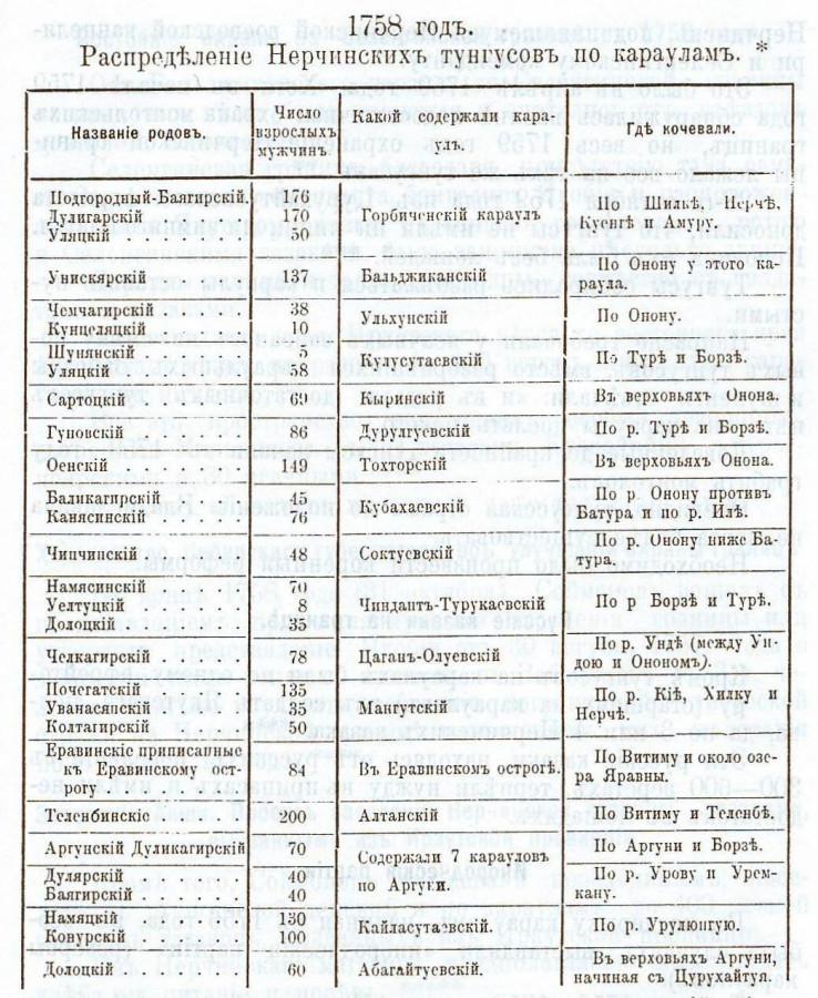 А. Васильев т. 2 стр. 155