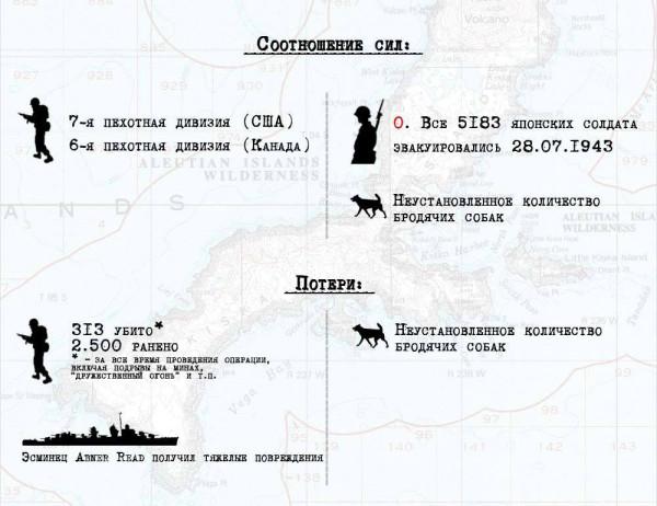 Соотношение сил и итоги операции на острове Киска. Цифры американских потерь, возможно, преувеличены. В тексте я дал цифр из Википедии