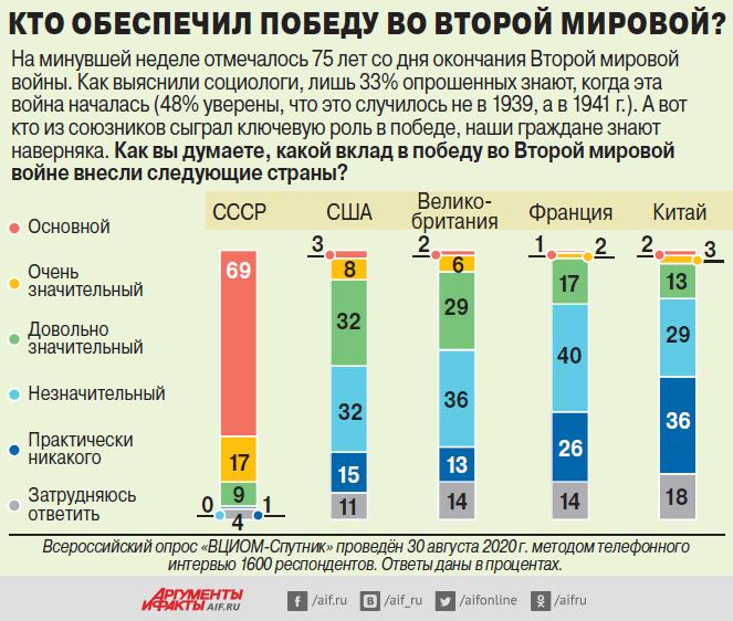 Инфографика из газеты АиФ