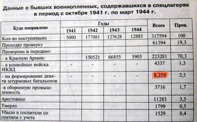 """Таблица из """"ВИЖ"""" №5 1997 г. А.В. Меженько """"Военнопленные возвращались в строй..."""""""