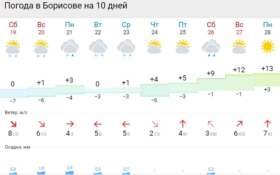 погода балашов на 14 дней гисметео есть