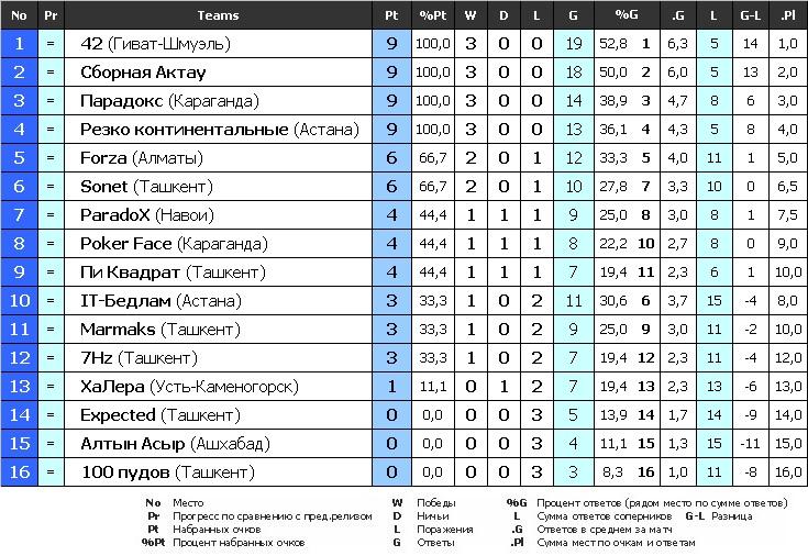 2 лига турнирная таблица карте адресу или