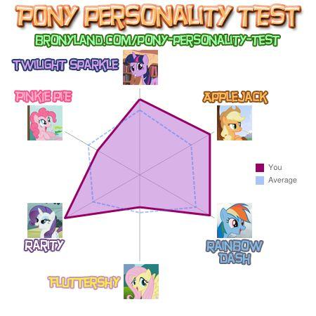 Bronyland Pony Quiz