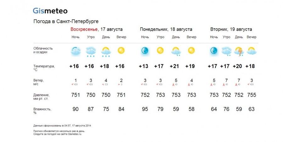 погода в алмате на апрель узнаем
