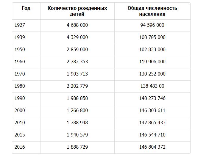 Россия не вымирает