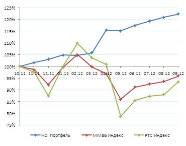 Результаты. Сентябрь 2012