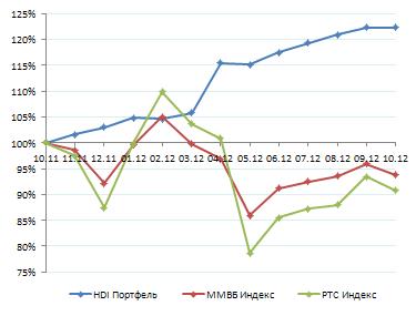 Результаты. Октябрь 2012