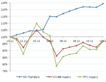 Результаты. Декабрь 2012