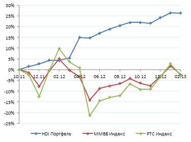 Результаты. Февраль 2013