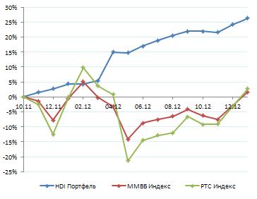 Результаты. Январь 2013