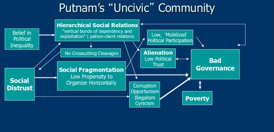 uncivic_community