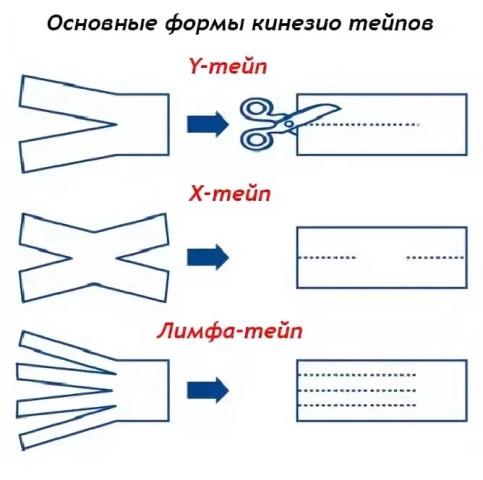 Кинезиотейп STRENGTHTAPE - инструкция, описание, показания к применению
