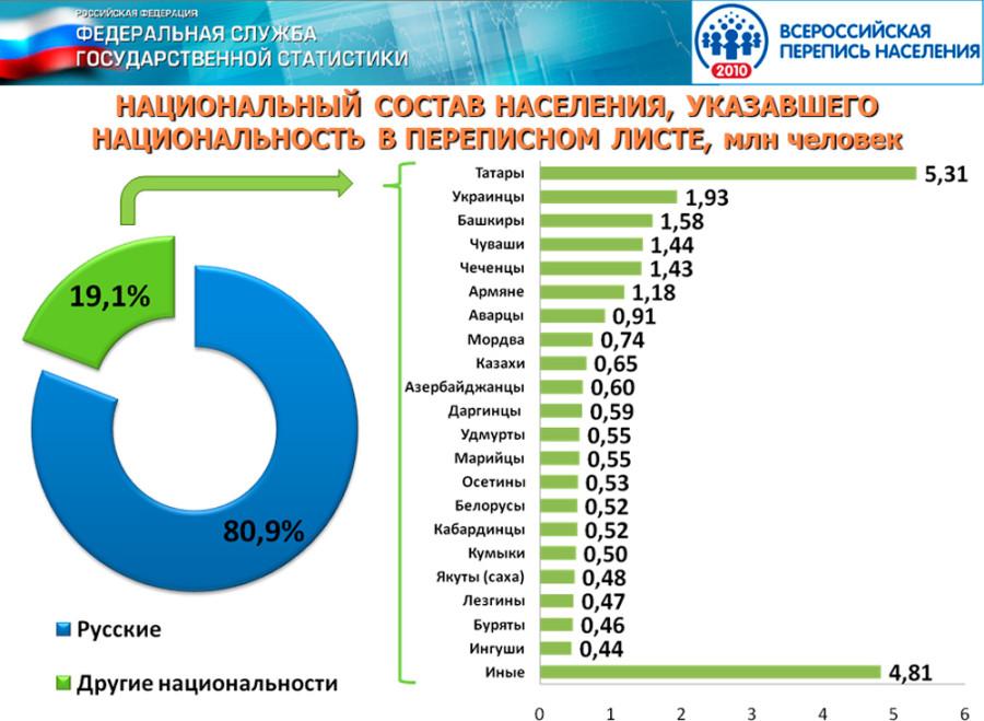 Россия - мононациональная страна
