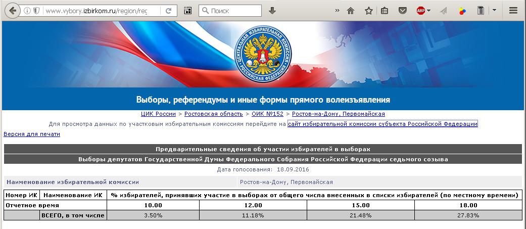 preliminary-participation-rate-rostov-pervomaiskaya