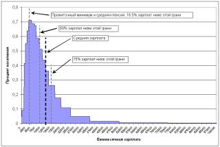 Распределение зарплат, РФ 2007