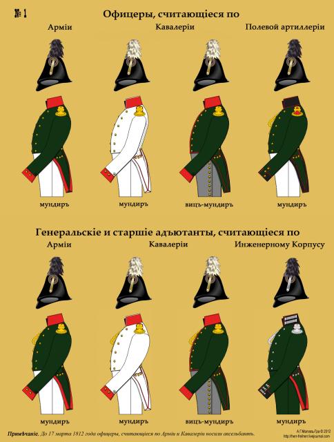 Офицеры и старшие адъютанты, состоящие по армии и кавалерии