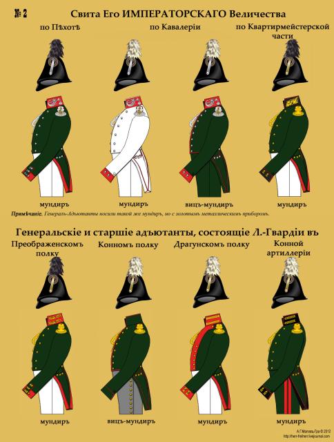 Флигель-адъютанты Свиты ЕИВ и старшие адъютанты полков Лейб-гвардии