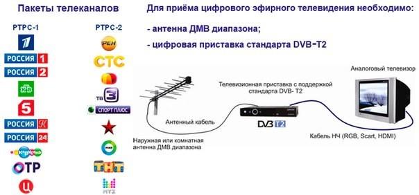 как ловить dvb-t2 в москве
