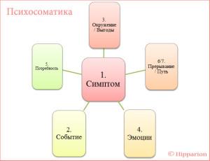 Психосоматика_схема-расклада