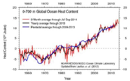 доклад климат 2