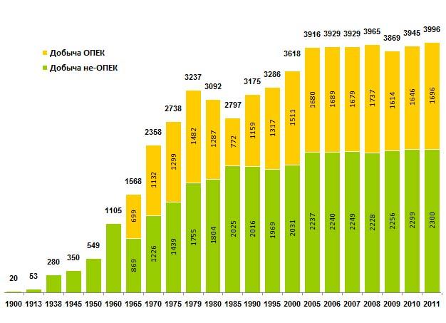 график нефтедобычи