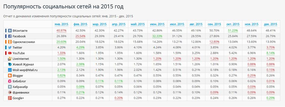 статистика соц сетей