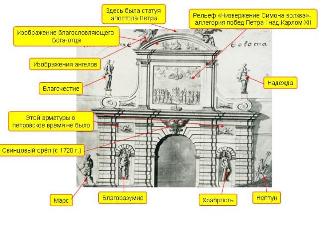 Петровские ворота.