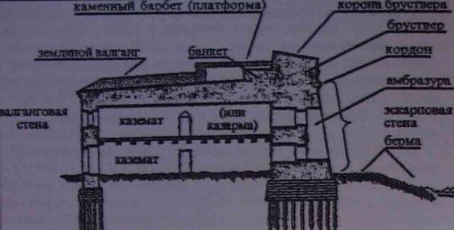 Профиль главного вала крепости