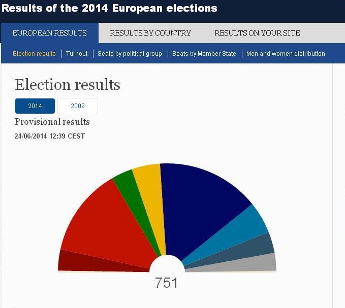европарламент состав фракции