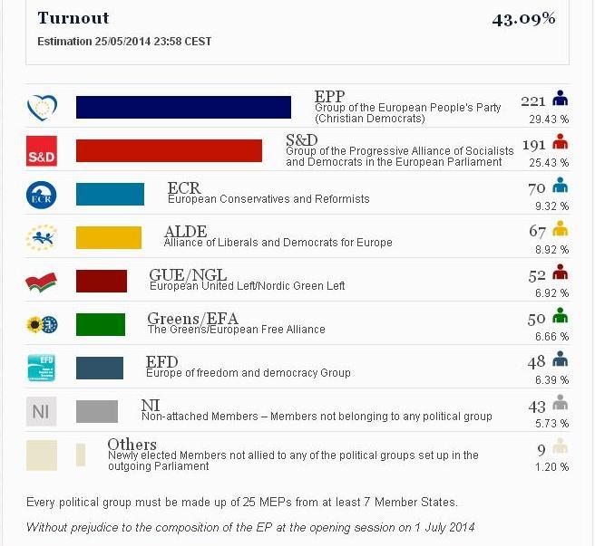 состав европарламента