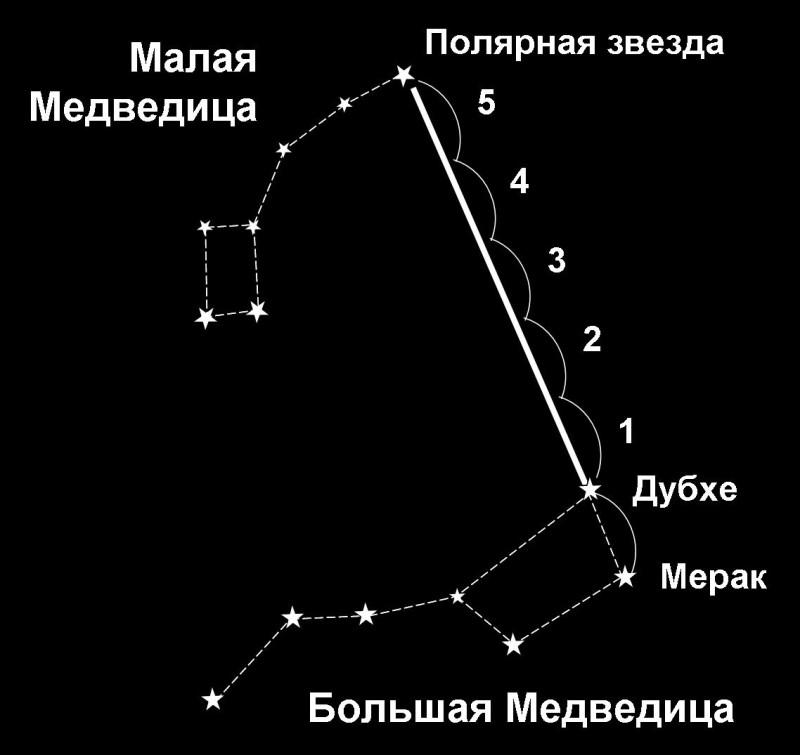 Что будет с человеком на полярной звезде
