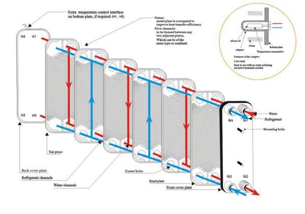 схема потоков