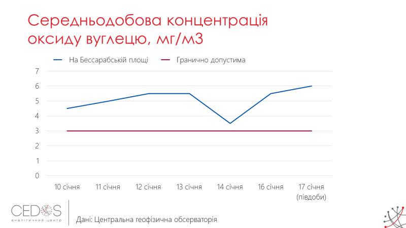 Смог в Киеве2
