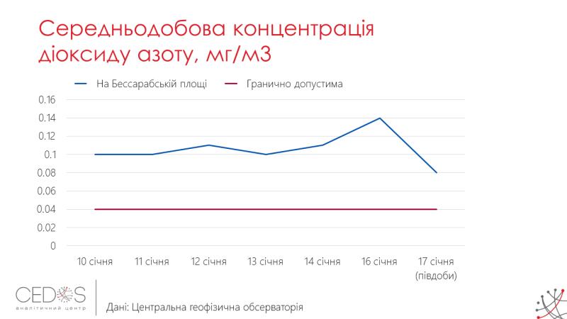 Смог в Киеве3