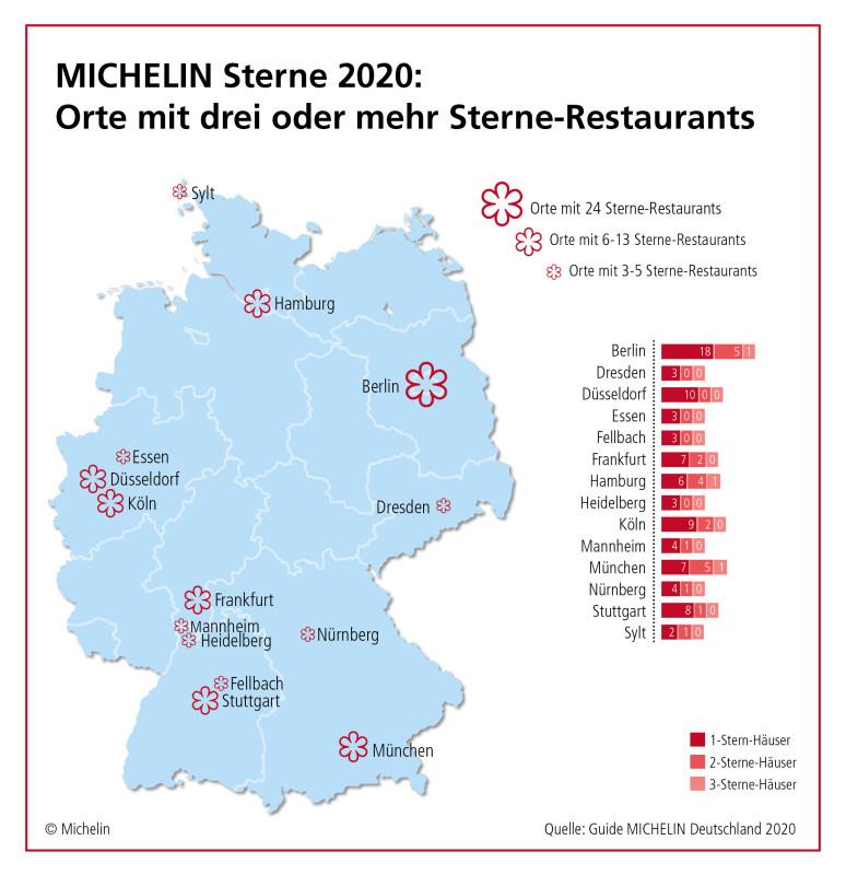 200303_PKR_MI_PIC_Guide_Michelin_D_2020_Infografik_1