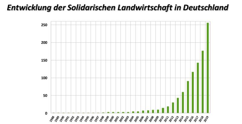 Entwicklung-der-Solidarischen-Landwirtschaft-in-Deutschland