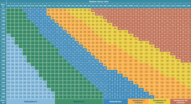 body-mass-index_table-1200x652