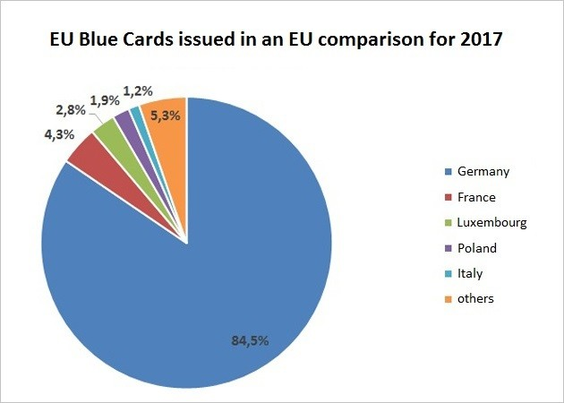 diagramm-blaue-karte-eu-aufteilung-europe.jpg;jsessionid=F4D066E6BE5606CA88ADBB4B25BBCBA4.intranet362