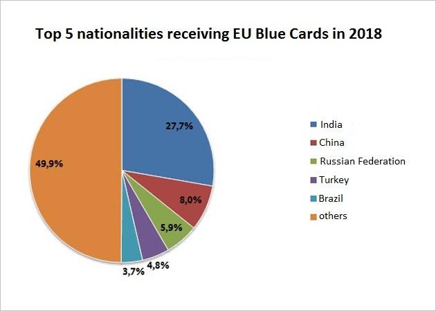 diagramm-blaue-karte-eu-top-5.jpg;jsessionid=F4D066E6BE5606CA88ADBB4B25BBCBA4.intranet362