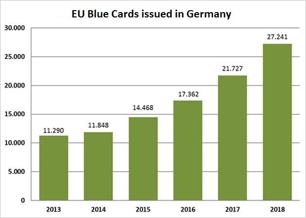 diagramm-blaue-karte-eu-erteilte.jpg;jsessionid=F4D066E6BE5606CA88ADBB4B25BBCBA4.intranet362